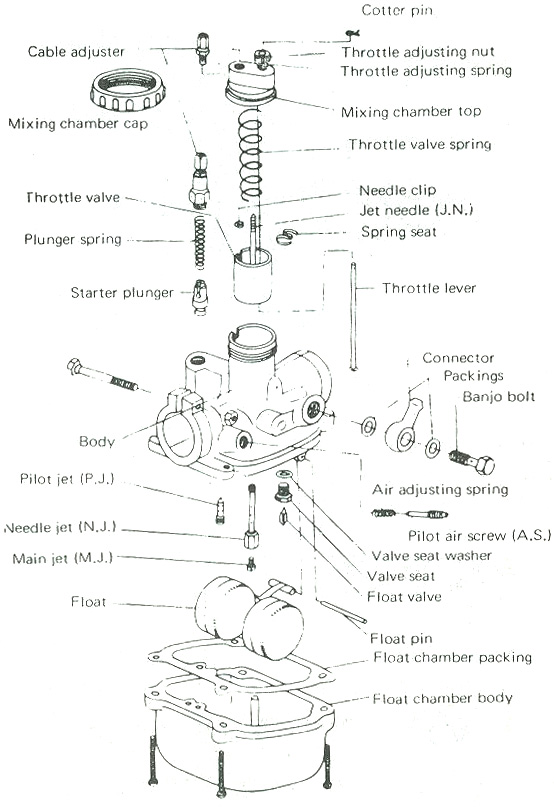 yamaha yg5 motorcycle carburetor diagram  yamaha dt400 carburetor